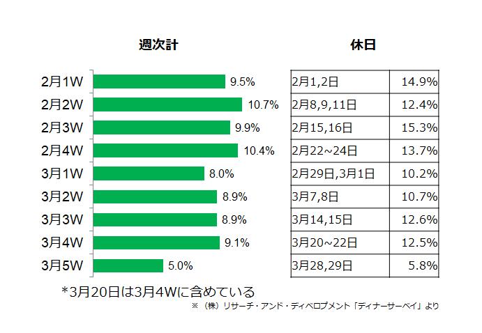 (図2)2020年2~3月夕食時外食率の週次推移(首都圏)